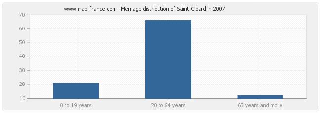 Men age distribution of Saint-Cibard in 2007