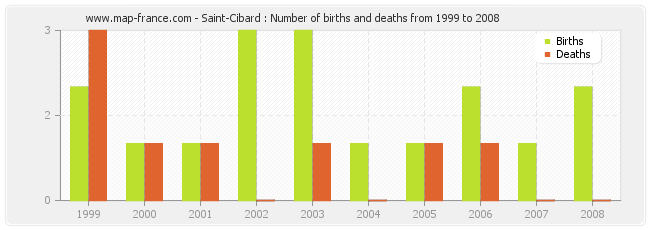 Saint-Cibard : Number of births and deaths from 1999 to 2008