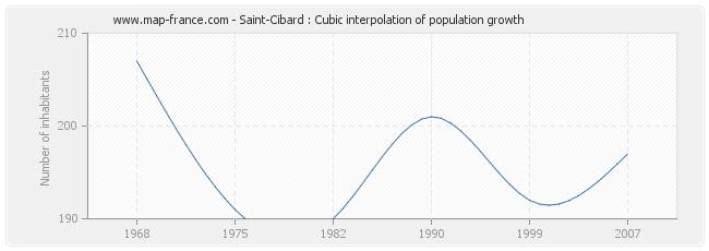 Saint-Cibard : Cubic interpolation of population growth