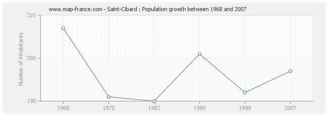 Population Saint-Cibard