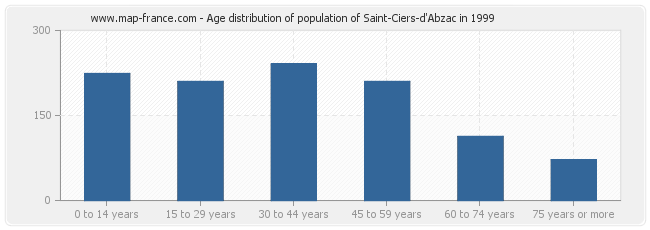 Age distribution of population of Saint-Ciers-d'Abzac in 1999