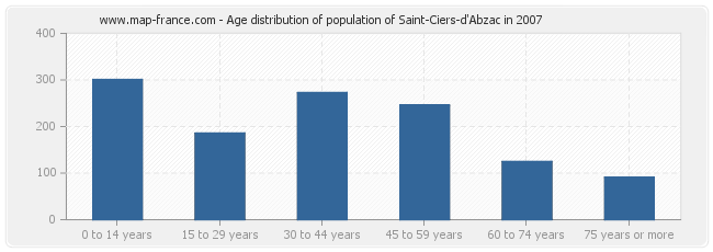 Age distribution of population of Saint-Ciers-d'Abzac in 2007