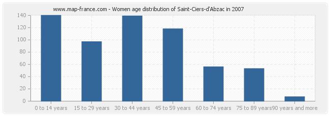 Women age distribution of Saint-Ciers-d'Abzac in 2007