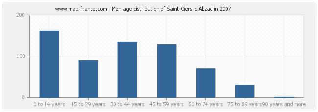 Men age distribution of Saint-Ciers-d'Abzac in 2007