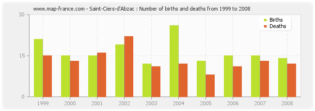 Saint-Ciers-d'Abzac : Number of births and deaths from 1999 to 2008