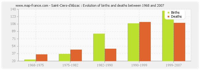 Saint-Ciers-d'Abzac : Evolution of births and deaths between 1968 and 2007