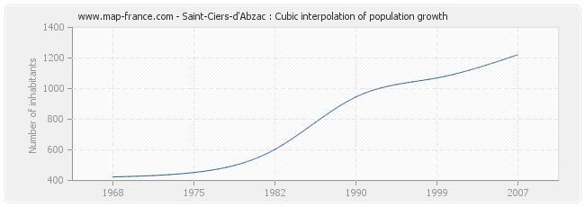 Saint-Ciers-d'Abzac : Cubic interpolation of population growth