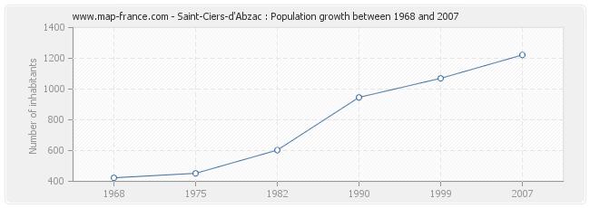 Population Saint-Ciers-d'Abzac