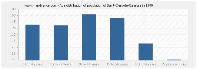 Age distribution of population of Saint-Ciers-de-Canesse in 1999
