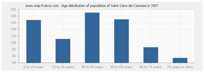 Age distribution of population of Saint-Ciers-de-Canesse in 2007