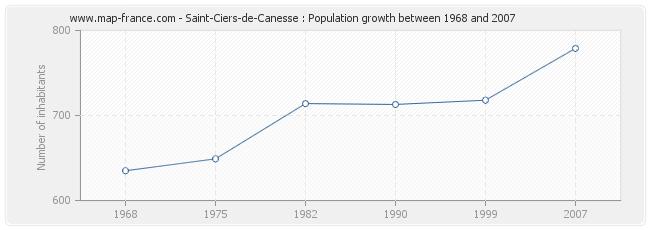 Population Saint-Ciers-de-Canesse