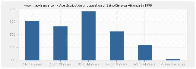 Age distribution of population of Saint-Ciers-sur-Gironde in 1999