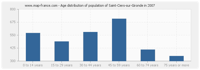 Age distribution of population of Saint-Ciers-sur-Gironde in 2007