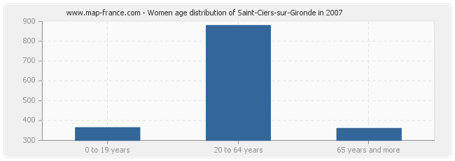 Women age distribution of Saint-Ciers-sur-Gironde in 2007