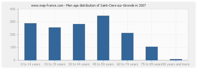 Men age distribution of Saint-Ciers-sur-Gironde in 2007