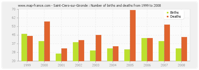 Saint-Ciers-sur-Gironde : Number of births and deaths from 1999 to 2008