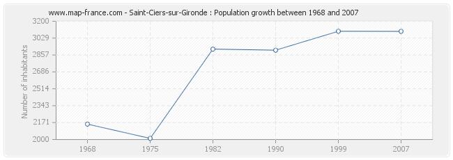 Population Saint-Ciers-sur-Gironde