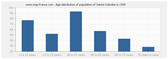 Age distribution of population of Sainte-Colombe in 1999