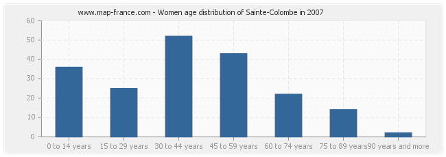 Women age distribution of Sainte-Colombe in 2007