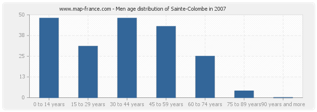 Men age distribution of Sainte-Colombe in 2007