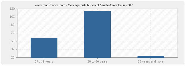 Men age distribution of Sainte-Colombe in 2007