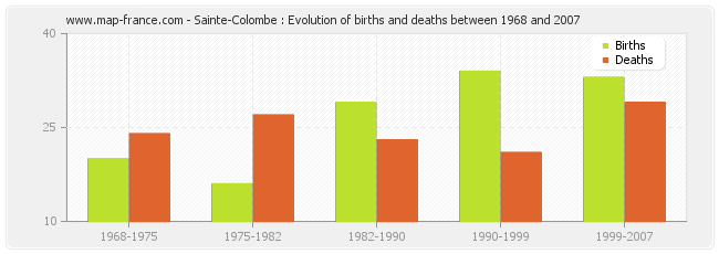 Sainte-Colombe : Evolution of births and deaths between 1968 and 2007