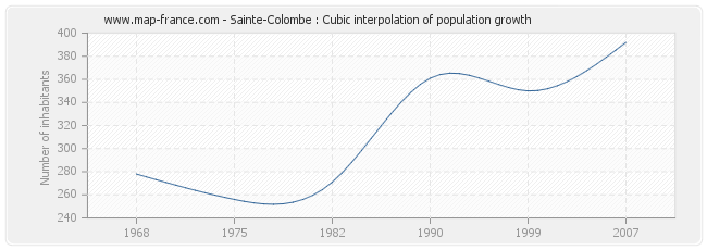 Sainte-Colombe : Cubic interpolation of population growth