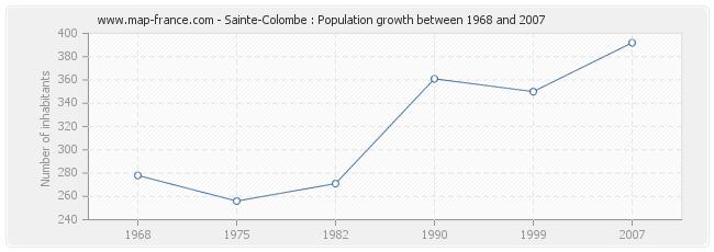 Population Sainte-Colombe