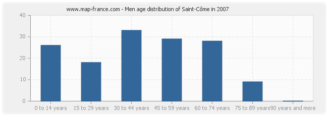 Men age distribution of Saint-Côme in 2007