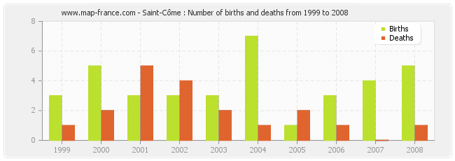 Saint-Côme : Number of births and deaths from 1999 to 2008