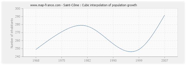 Saint-Côme : Cubic interpolation of population growth