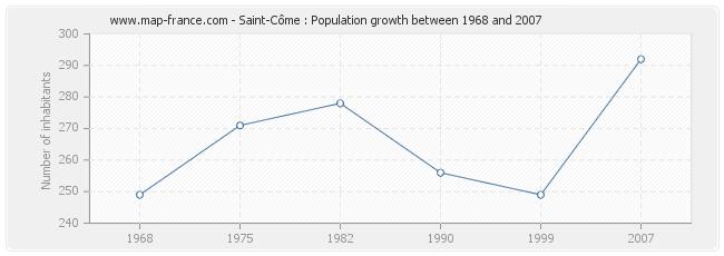 Population Saint-Côme