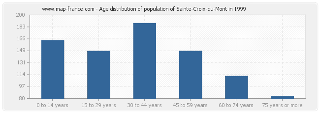 Age distribution of population of Sainte-Croix-du-Mont in 1999