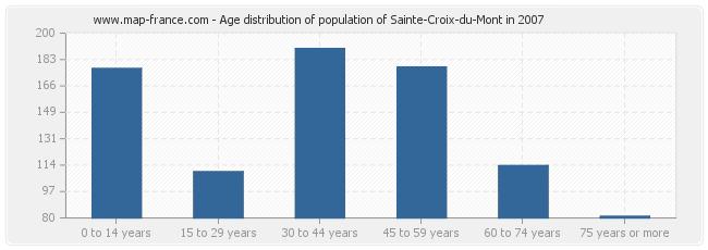 Age distribution of population of Sainte-Croix-du-Mont in 2007