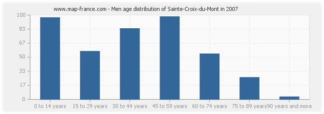 Men age distribution of Sainte-Croix-du-Mont in 2007