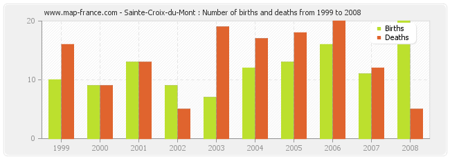Sainte-Croix-du-Mont : Number of births and deaths from 1999 to 2008