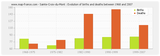 Sainte-Croix-du-Mont : Evolution of births and deaths between 1968 and 2007