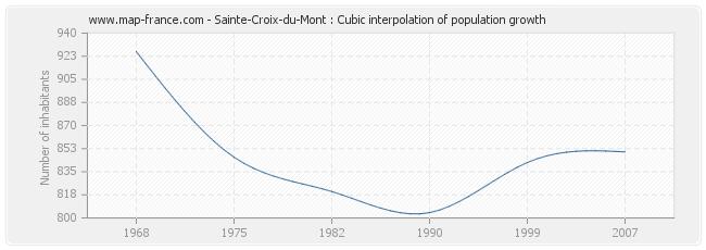 Sainte-Croix-du-Mont : Cubic interpolation of population growth