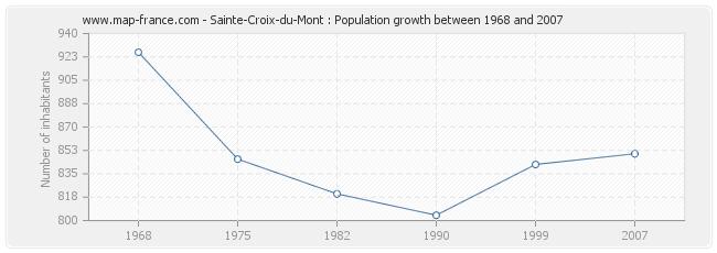 Population Sainte-Croix-du-Mont