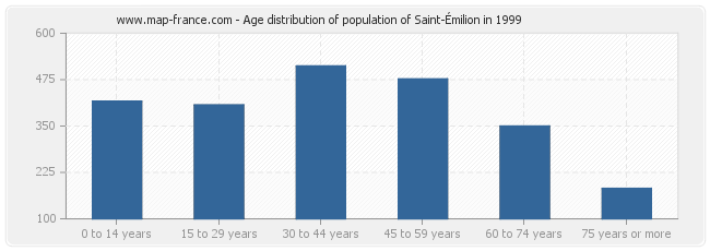 Age distribution of population of Saint-Émilion in 1999
