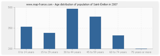 Age distribution of population of Saint-Émilion in 2007