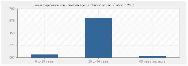Women age distribution of Saint-Émilion in 2007