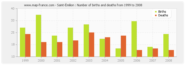 Saint-Émilion : Number of births and deaths from 1999 to 2008