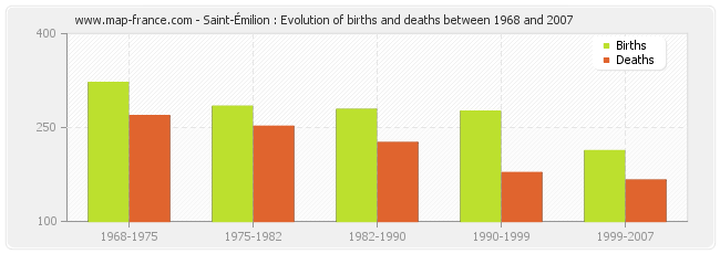 Saint-Émilion : Evolution of births and deaths between 1968 and 2007