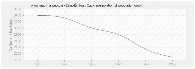 Saint-Émilion : Cubic interpolation of population growth