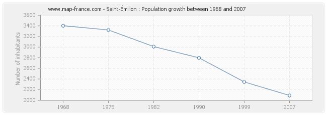 Population Saint-Émilion
