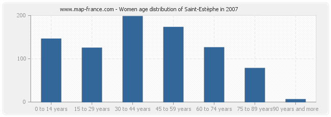 Women age distribution of Saint-Estèphe in 2007