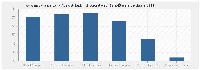 Age distribution of population of Saint-Étienne-de-Lisse in 1999
