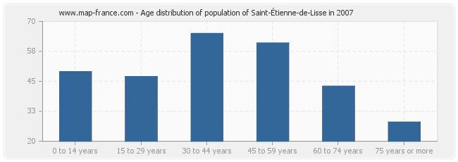 Age distribution of population of Saint-Étienne-de-Lisse in 2007