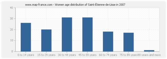 Women age distribution of Saint-Étienne-de-Lisse in 2007
